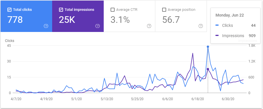 google search console for click and impression on organic search