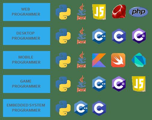 bahasa pemrograman yang digunakan programmer