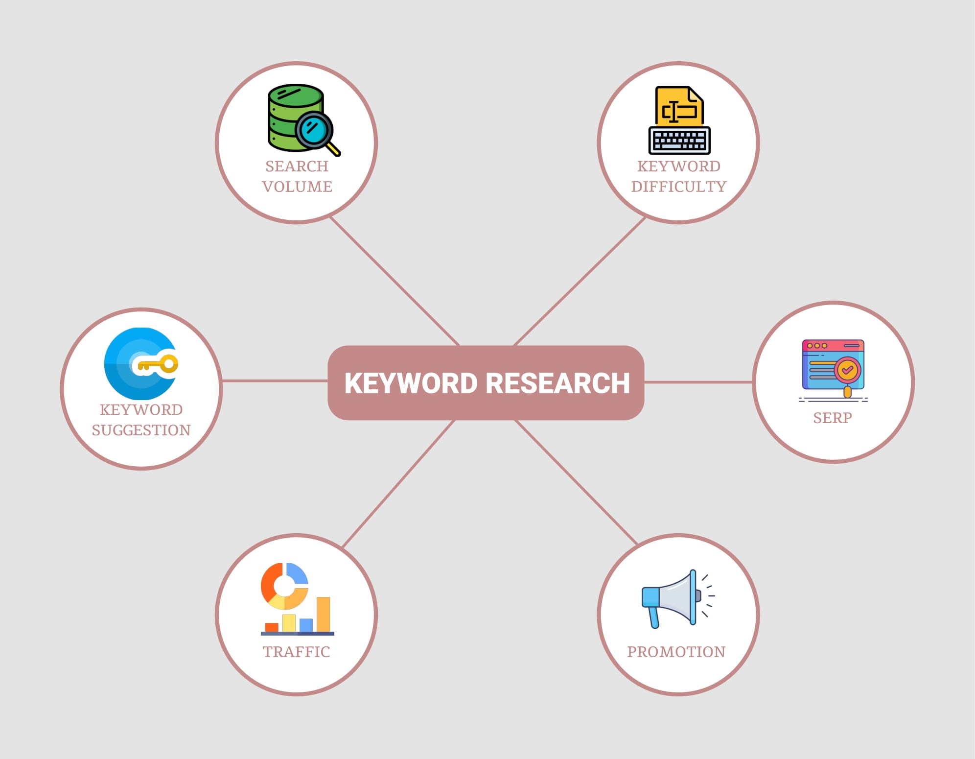keyword research vector seo onpage